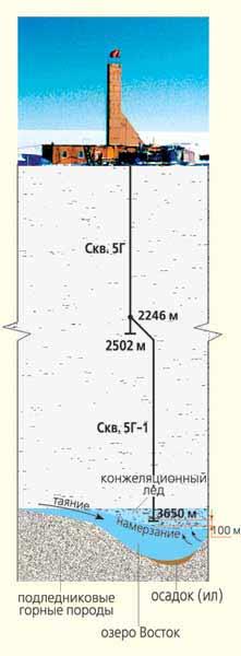Схема самой глубокой скважины во льдах Антарктиды - скважины 5Г-1 Фото А.П. Маркова