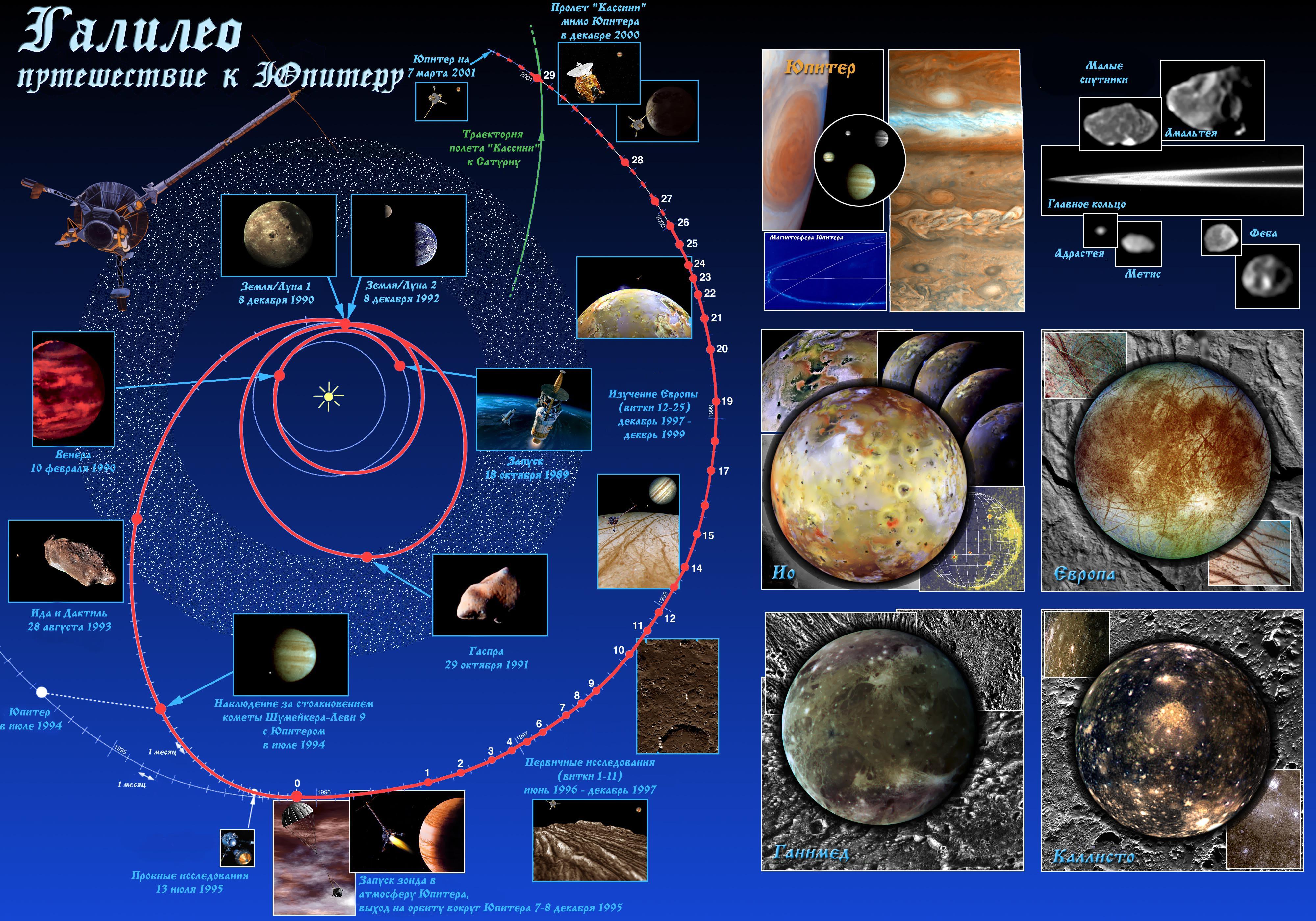 План полета Галилео